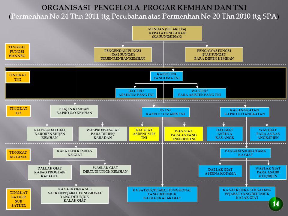 ORGANISASI PENGELOLA PROGAR KEMHAN DAN TNI