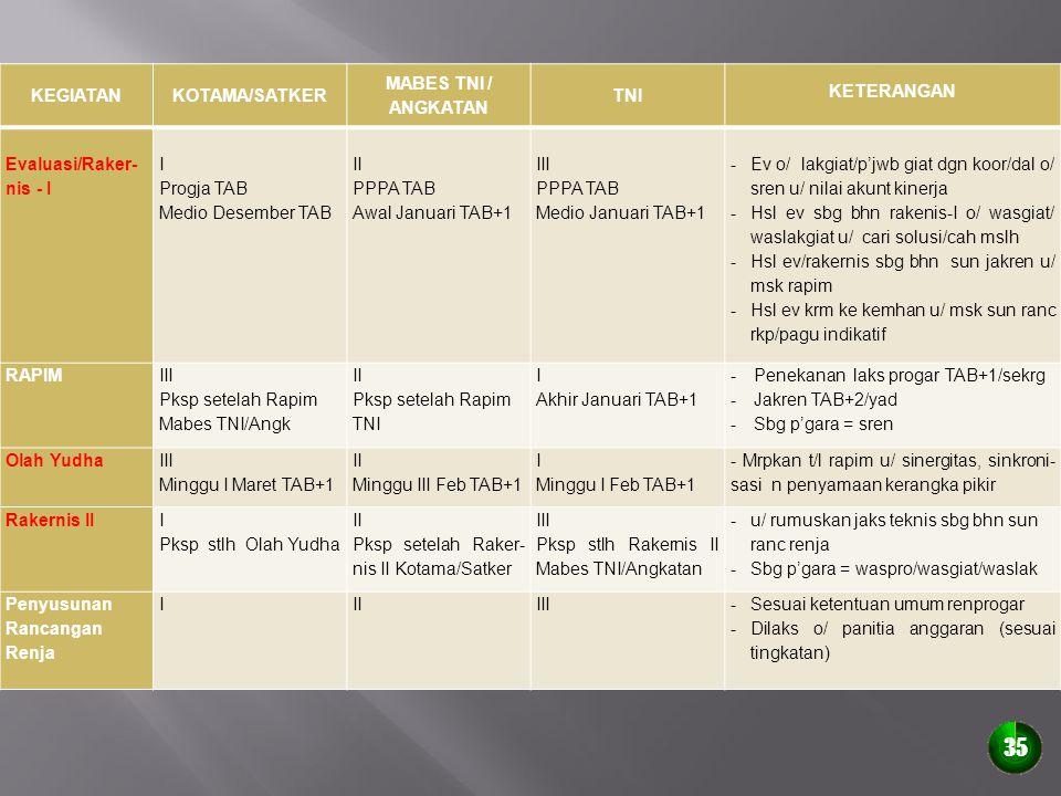 35 KEGIATAN KOTAMA/SATKER MABES TNI / ANGKATAN TNI KETERANGAN