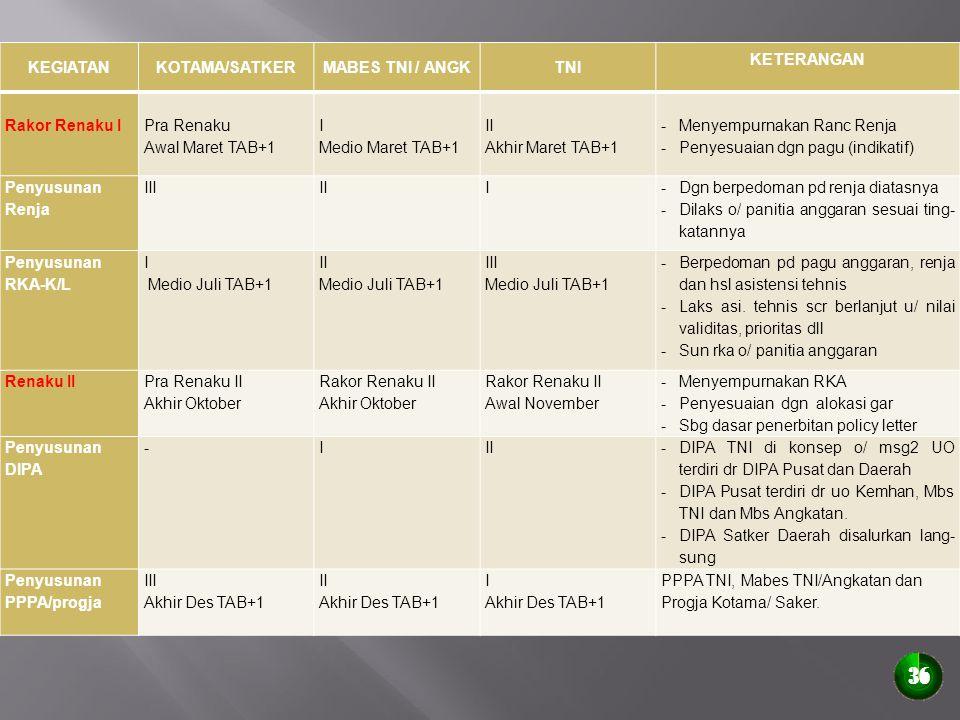 36 KEGIATAN KOTAMA/SATKER MABES TNI / ANGK TNI KETERANGAN