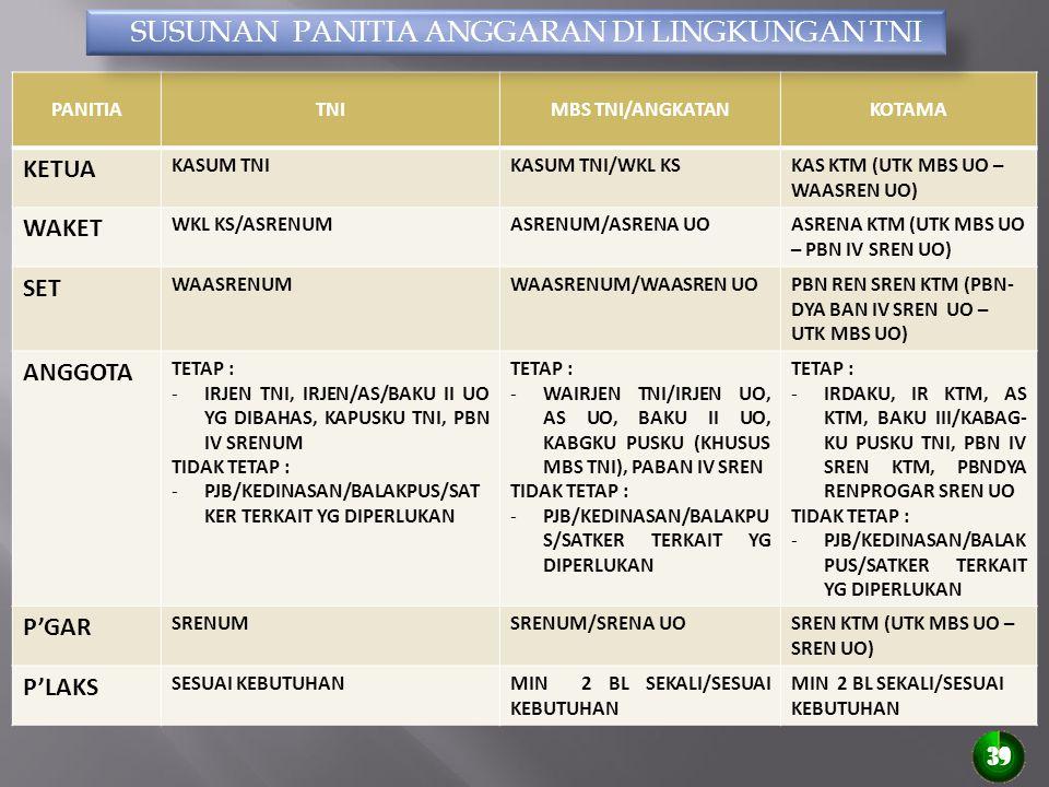 SUSUNAN PANITIA ANGGARAN DI LINGKUNGAN TNI