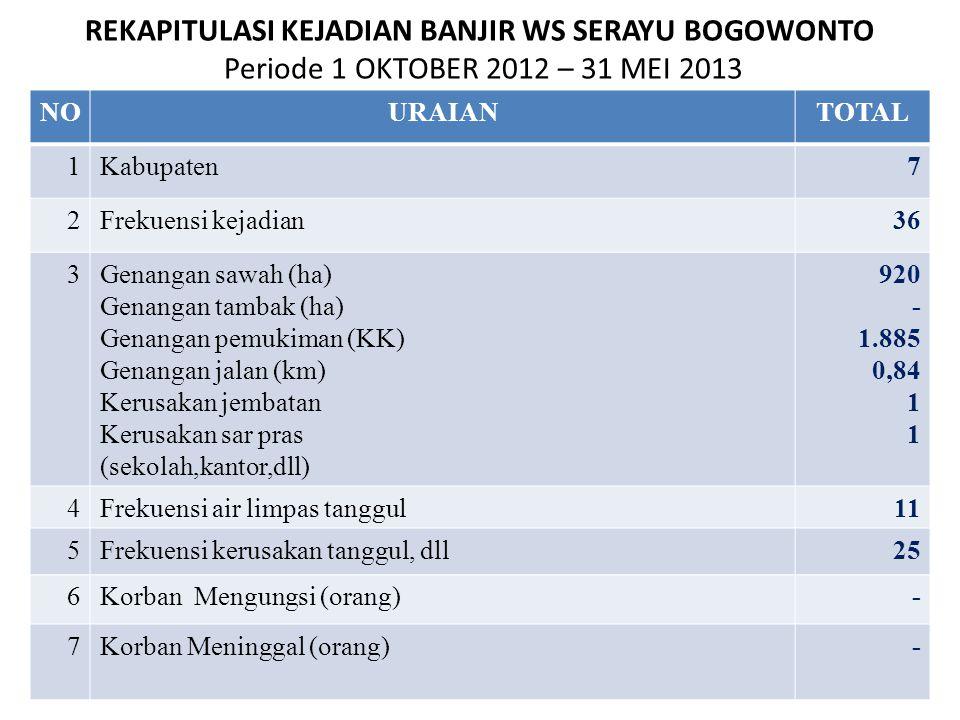 REKAPITULASI KEJADIAN BANJIR WS SERAYU BOGOWONTO Periode 1 OKTOBER 2012 – 31 MEI 2013