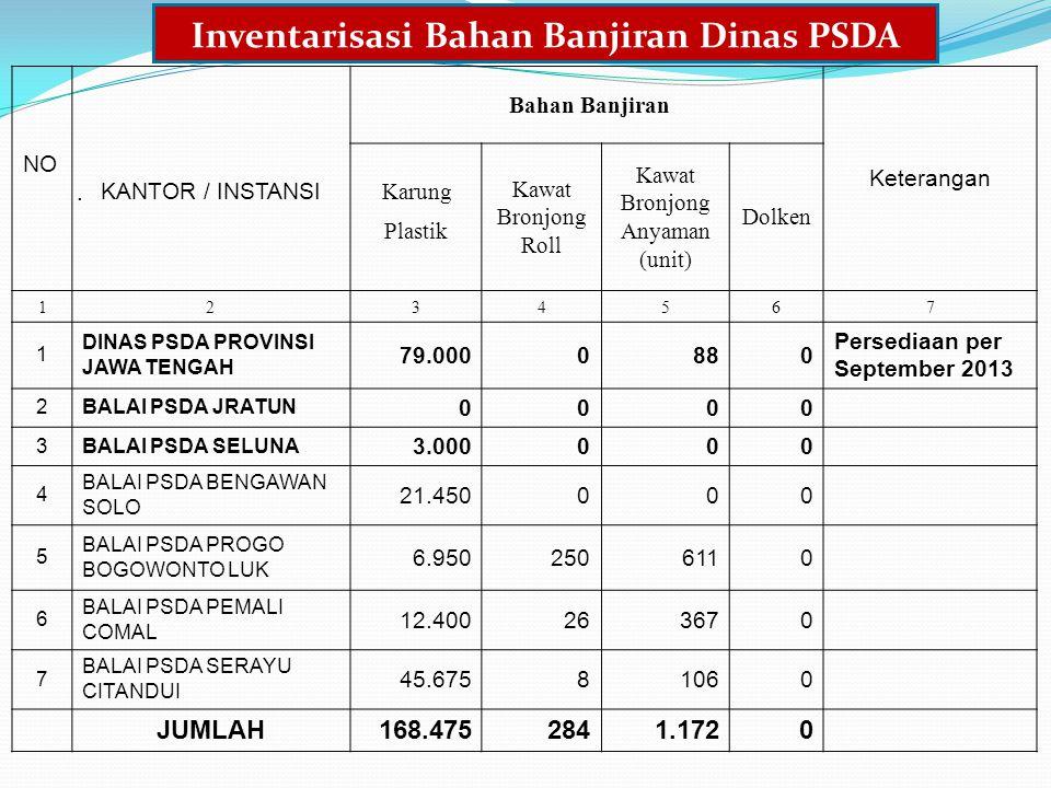 Inventarisasi Bahan Banjiran Dinas PSDA