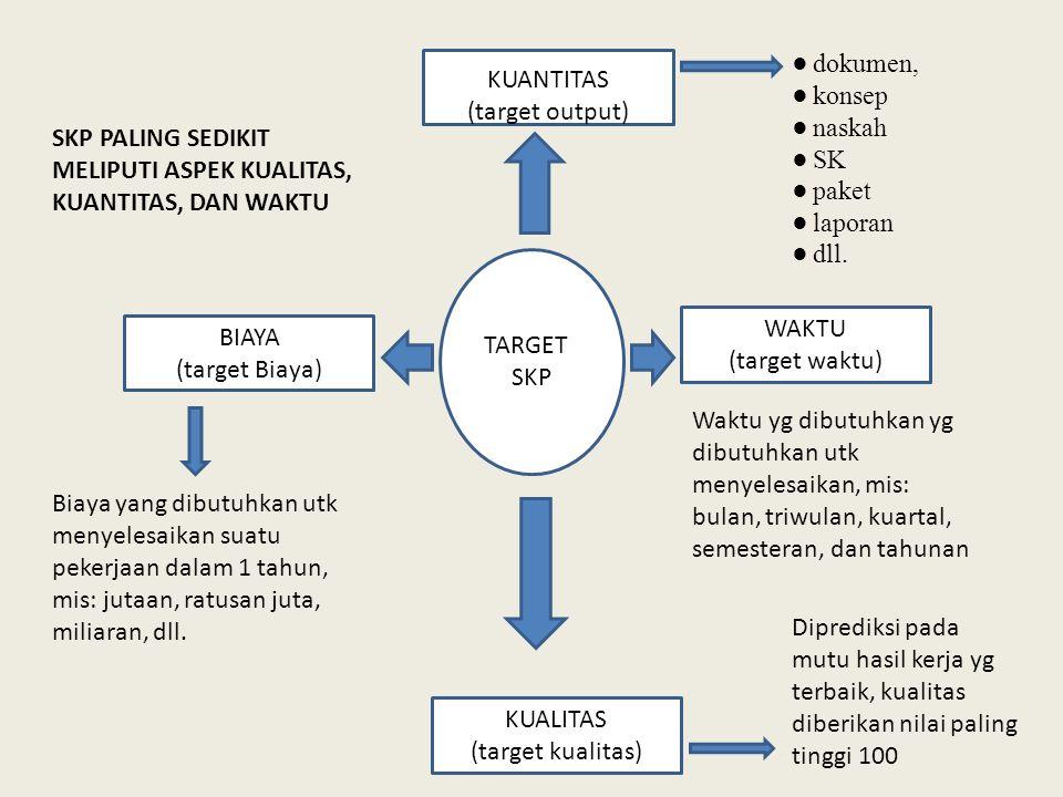 ● dokumen, ● konsep. ● naskah. ● SK. ● paket. ● laporan. ● dll. KUANTITAS. (target output)