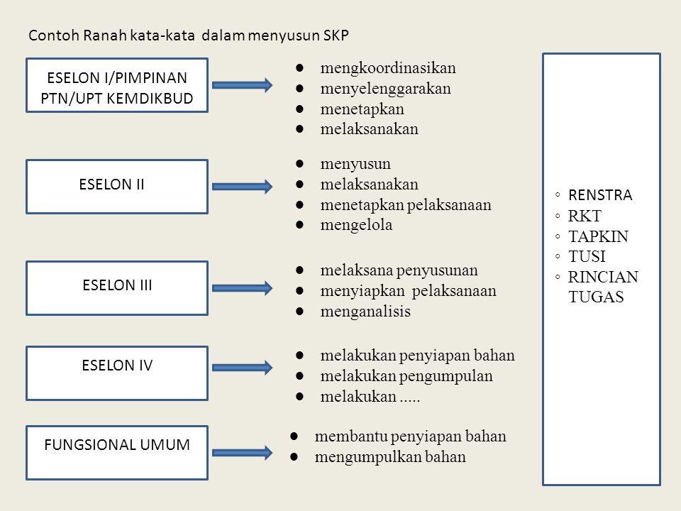 ESELON I/PIMPINAN PTN/UPT KEMDIKBUD
