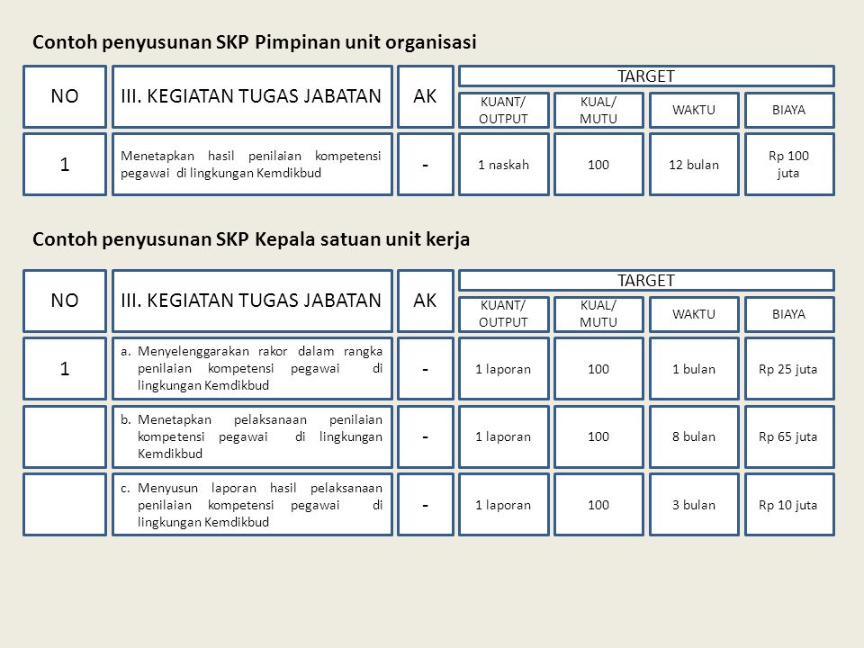 Contoh penyusunan SKP Pimpinan unit organisasi