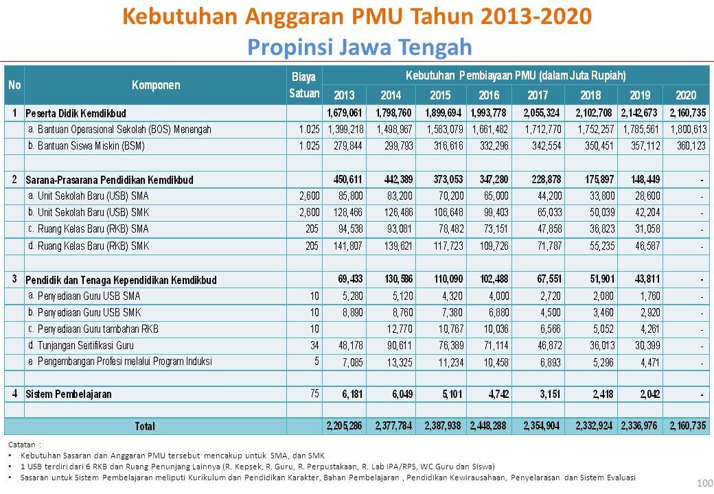 Kebutuhan Anggaran PMU Tahun 2013-2020 Propinsi Jawa Tengah