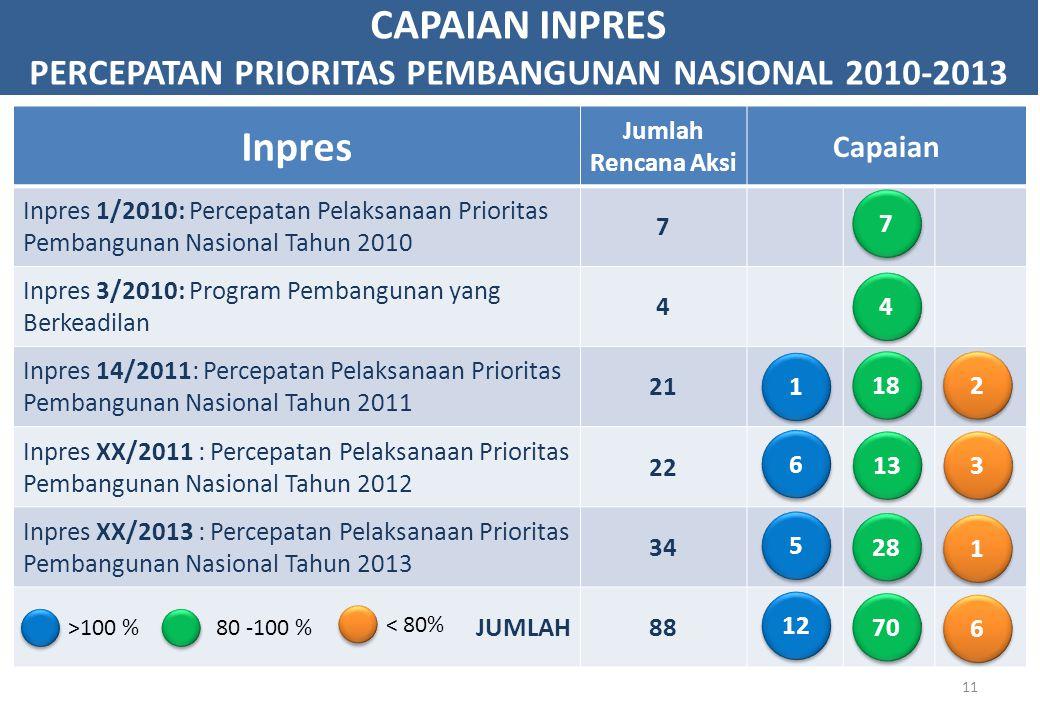 PERCEPATAN PRIORITAS PEMBANGUNAN NASIONAL 2010-2013