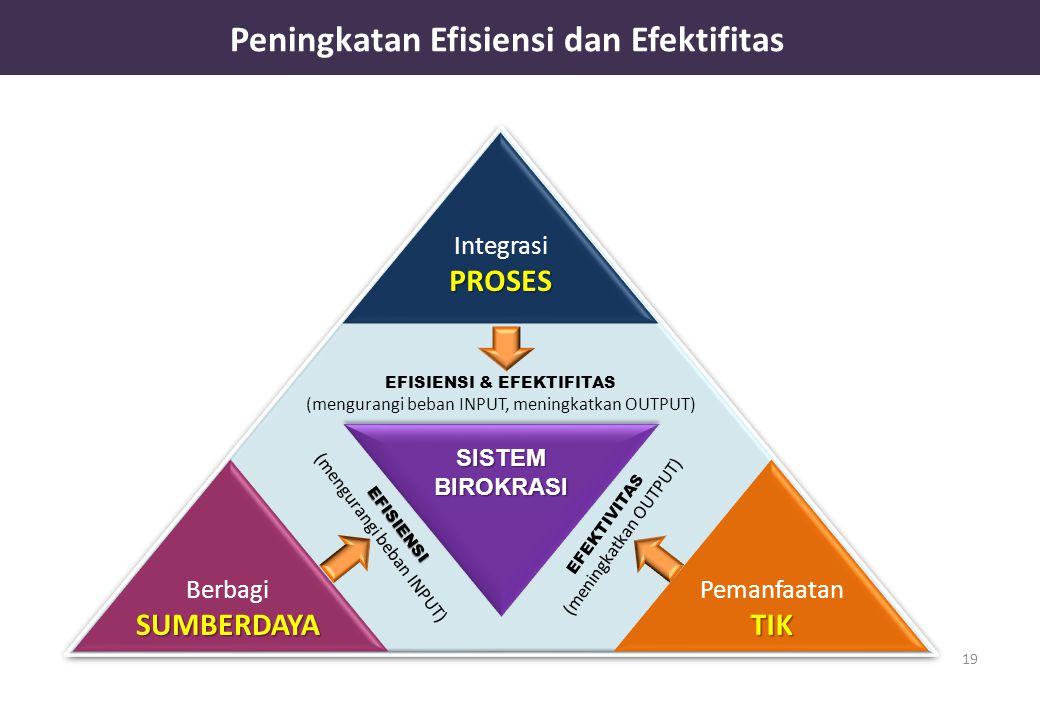 Peningkatan Efisiensi dan Efektifitas