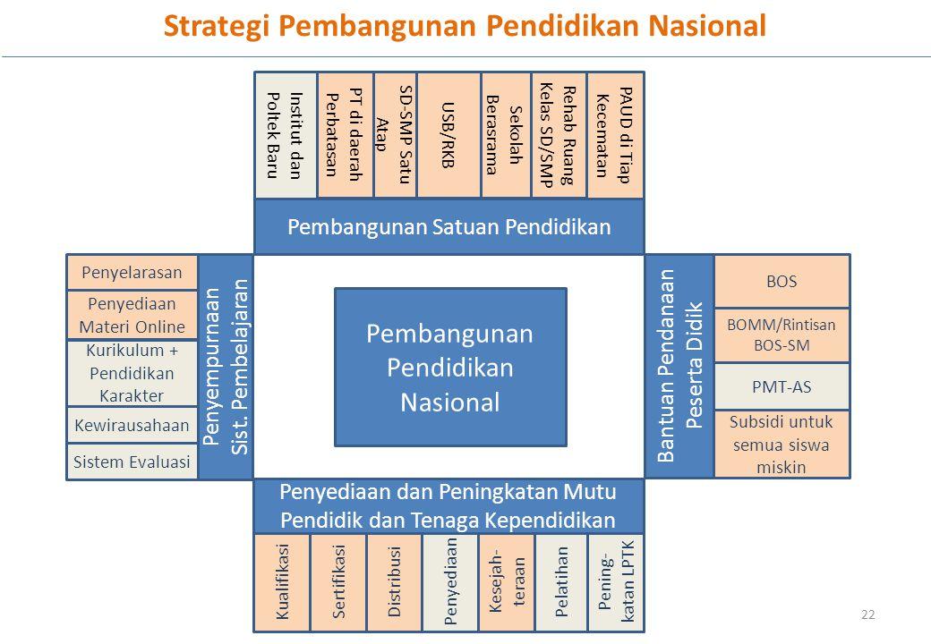 Strategi Pembangunan Pendidikan Nasional