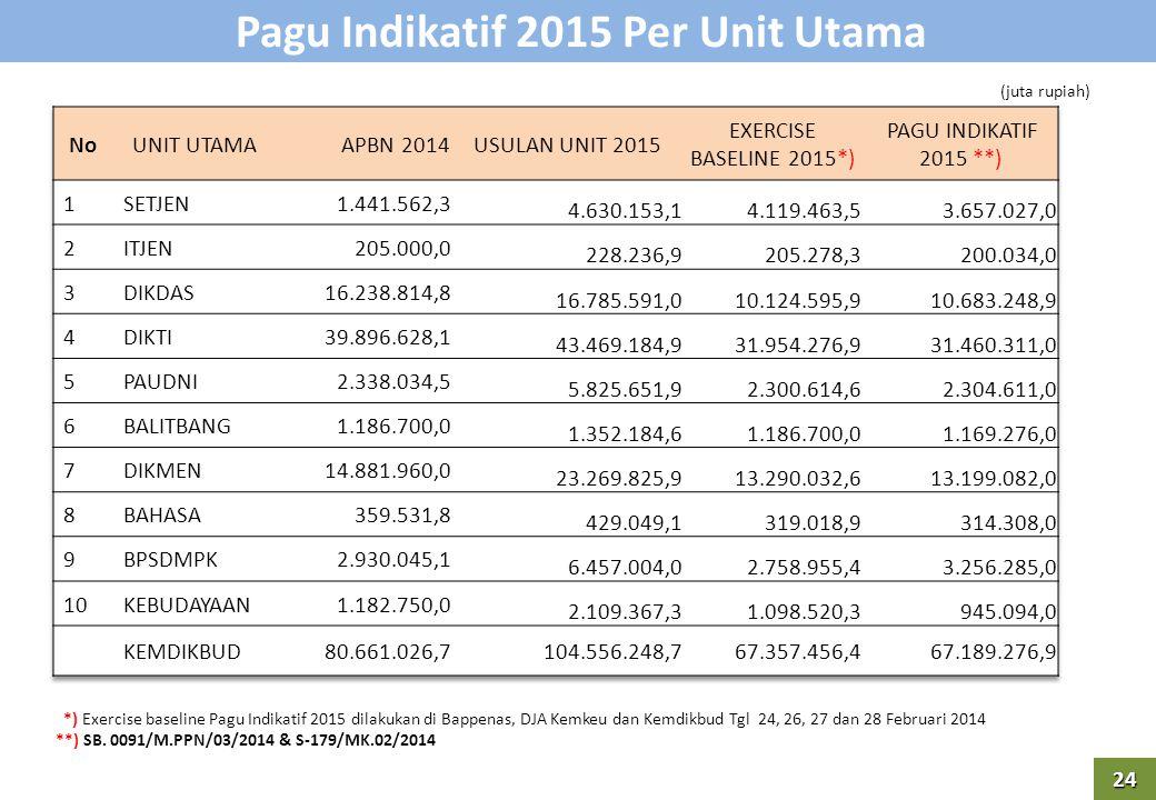 Pagu Indikatif 2015 Per Unit Utama