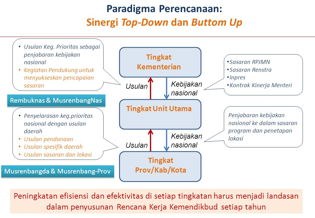 Paradigma Perencanaan: Sinergi Top-Down dan Buttom Up