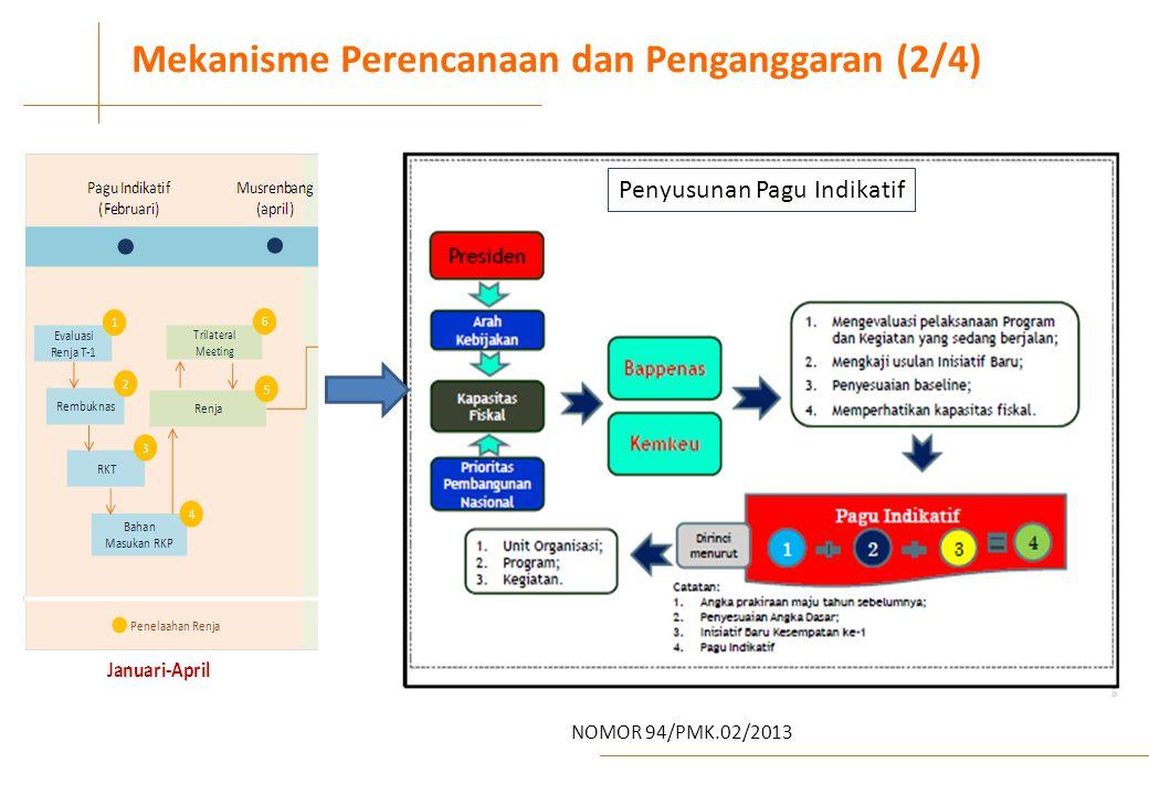 IV Mekanisme Perencanaan dan Penganggaran (2/4)