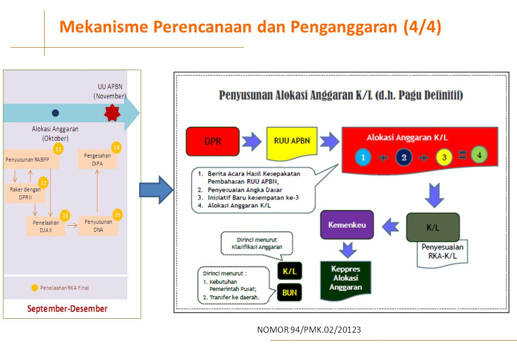 IV Mekanisme Perencanaan dan Penganggaran (4/4) NOMOR 94/PMK.02/20123