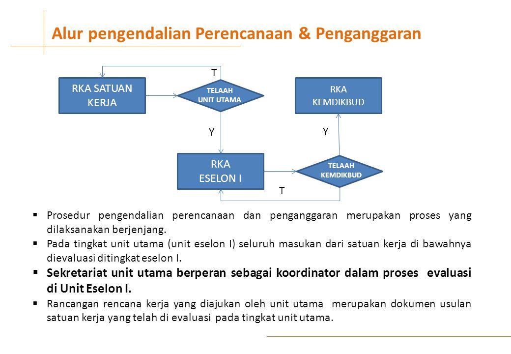 Alur pengendalian Perencanaan & Penganggaran