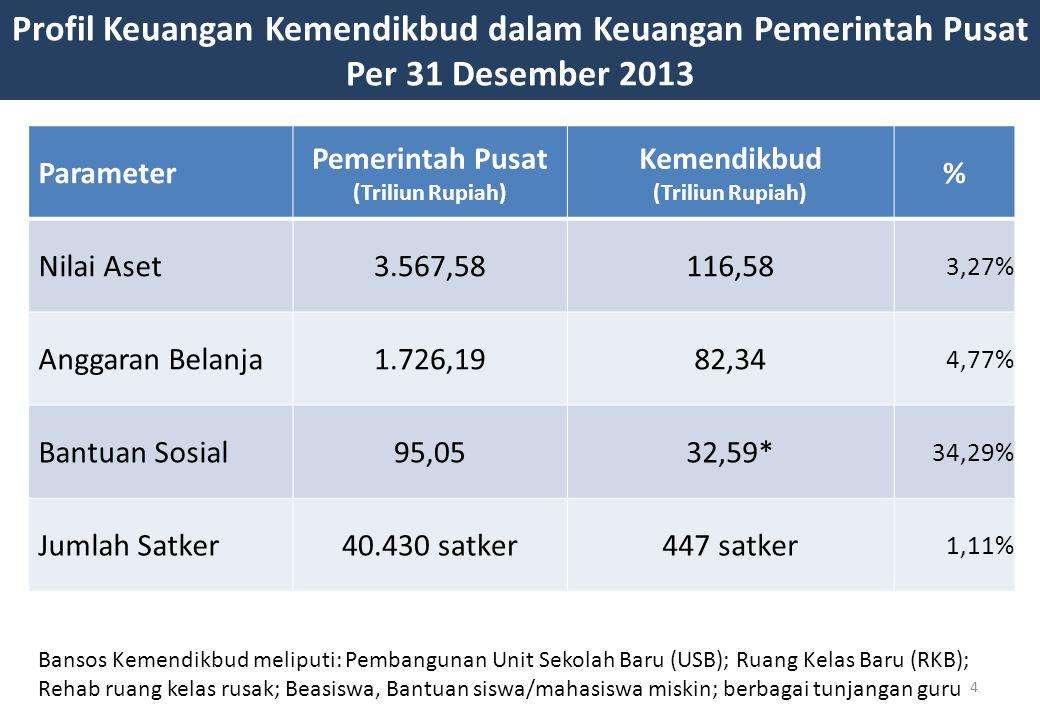 Profil Keuangan Kemendikbud dalam Keuangan Pemerintah Pusat