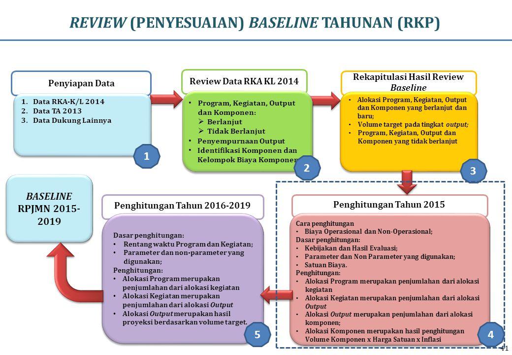 REVIEW (PENYESUAIAN) BASELINE TAHUNAN (RKP)