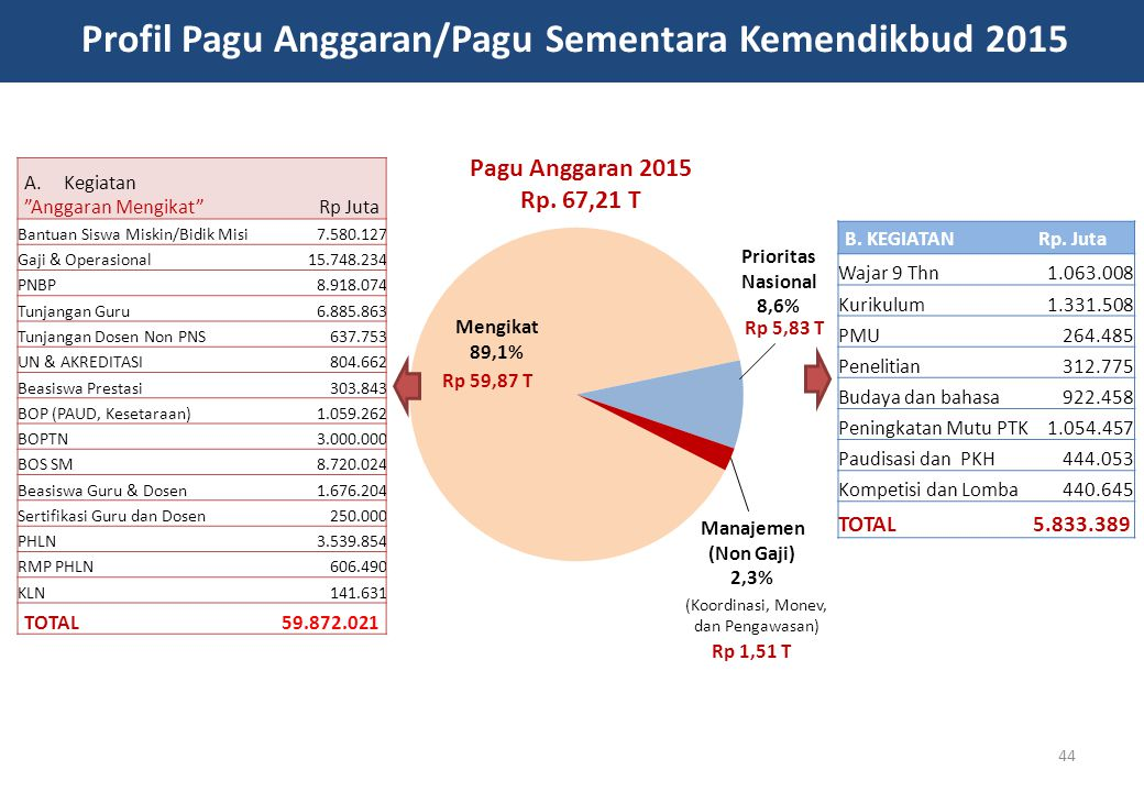 Profil Pagu Anggaran/Pagu Sementara Kemendikbud 2015