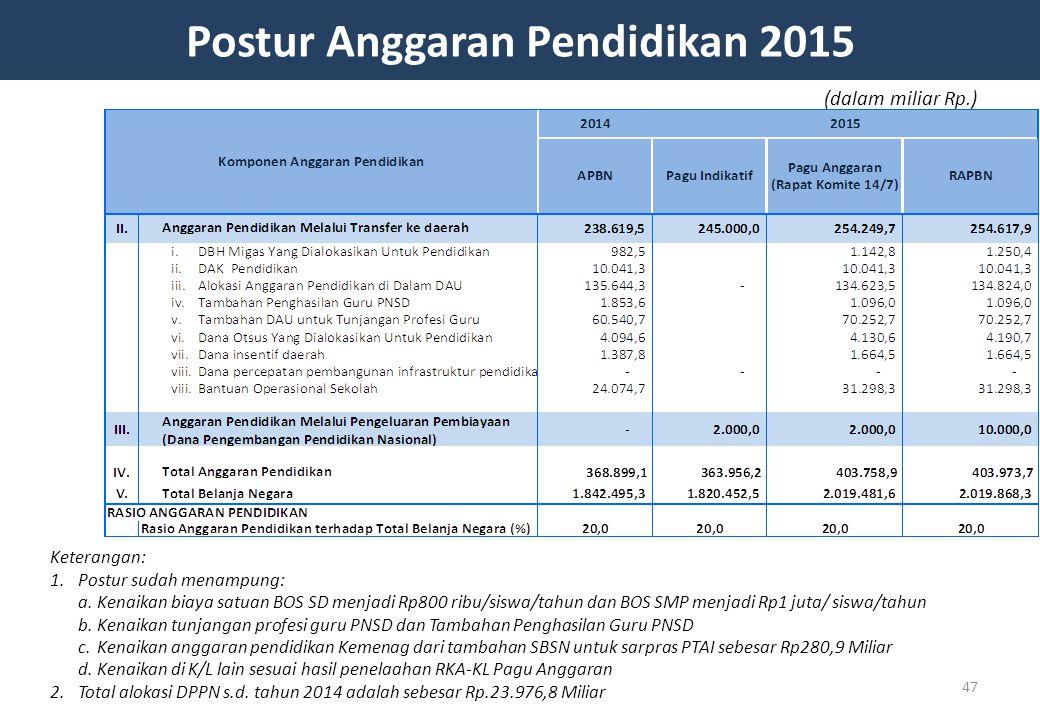 Postur Anggaran Pendidikan 2015