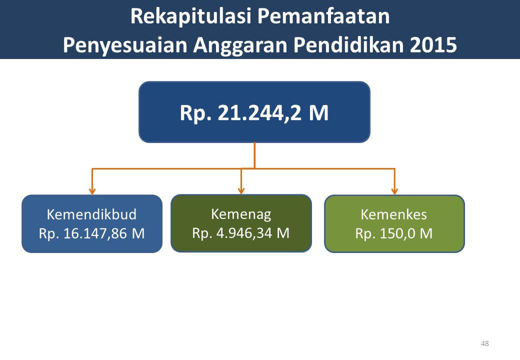 Rekapitulasi Pemanfaatan Penyesuaian Anggaran Pendidikan 2015
