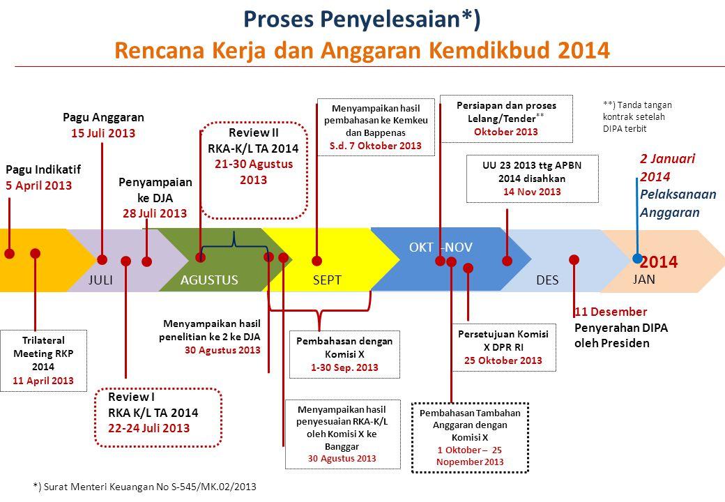 Proses Penyelesaian*) Rencana Kerja dan Anggaran Kemdikbud 2014