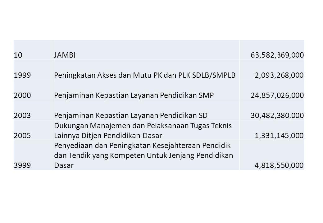 10 JAMBI. 63,582,369,000. 1999. Peningkatan Akses dan Mutu PK dan PLK SDLB/SMPLB. 2,093,268,000.