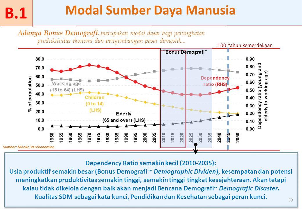 Modal Sumber Daya Manusia Dependency Ratio semakin kecil (2010-2035):