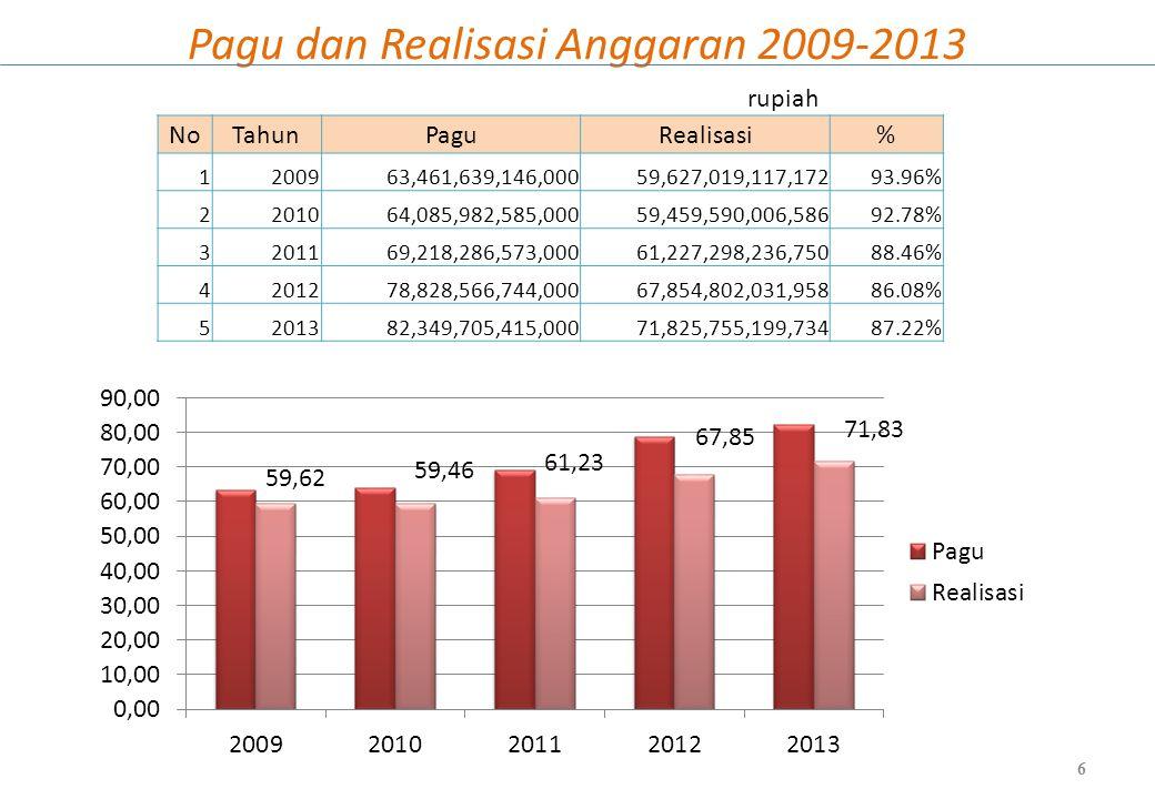 Pagu dan Realisasi Anggaran 2009-2013