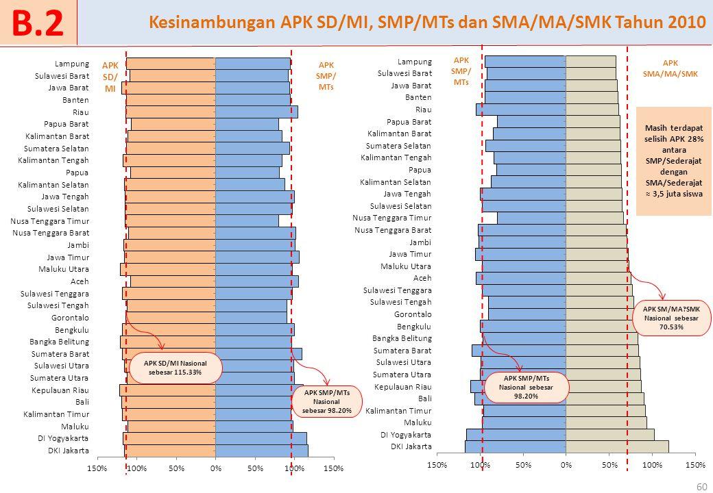 Kesinambungan APK SD/MI, SMP/MTs dan SMA/MA/SMK Tahun 2010