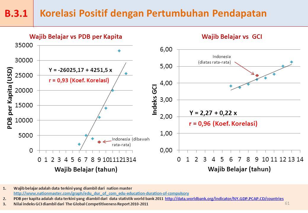 Korelasi Positif dengan Pertumbuhan Pendapatan