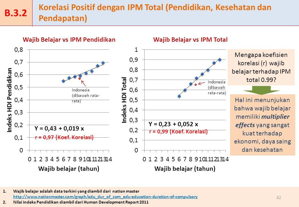 Mengapa koefisien korelasi (r) wajib belajar terhadap IPM total 0.99