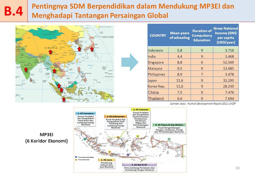B.4 Pentingnya SDM Berpendidikan dalam Mendukung MP3EI dan Menghadapi Tantangan Persaingan Global. COUNTRY.