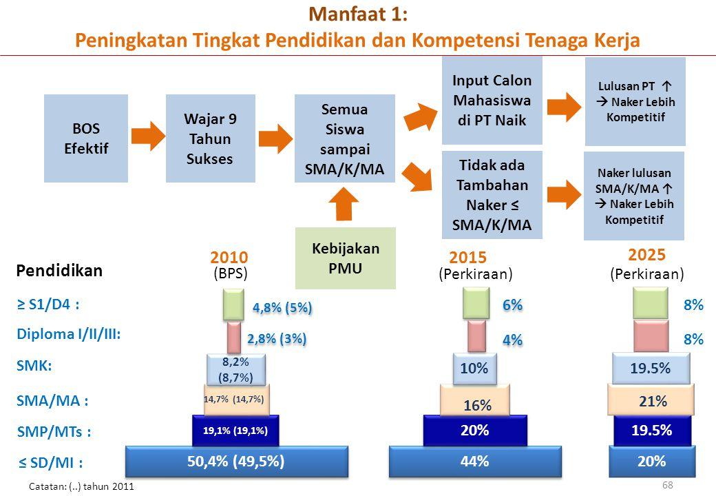 Manfaat 1: Peningkatan Tingkat Pendidikan dan Kompetensi Tenaga Kerja