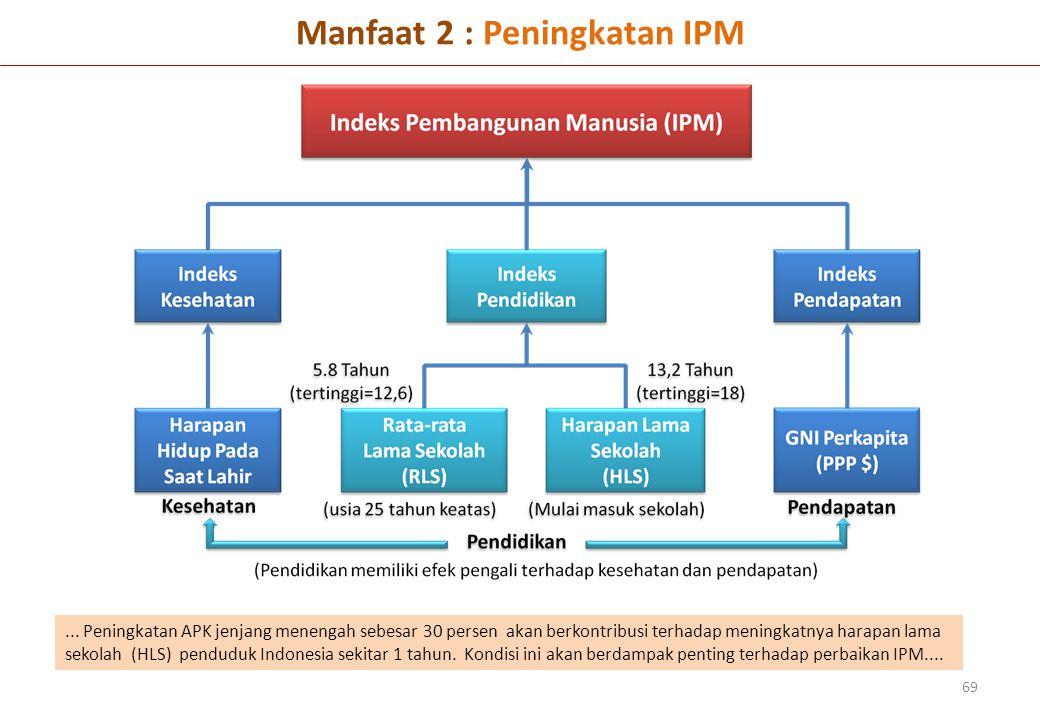 Manfaat 2 : Peningkatan IPM