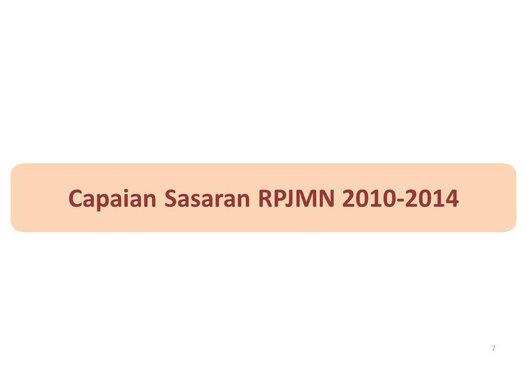 Capaian Sasaran RPJMN 2010-2014