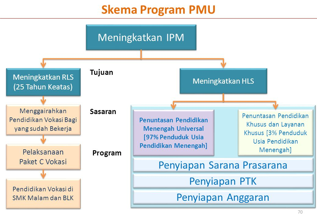 Skema Program PMU Meningkatkan IPM Penyiapan Sarana Prasarana