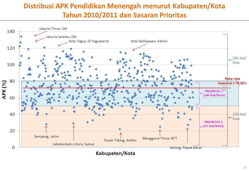 Distribusi APK Pendidikan Menengah menurut Kabupaten/Kota