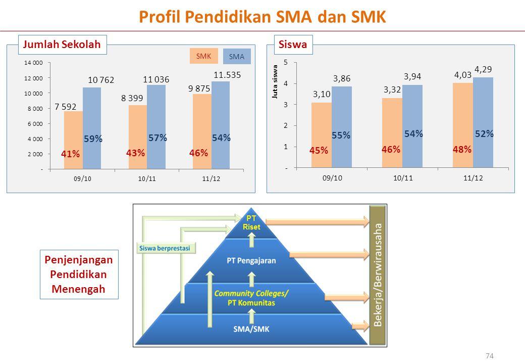 Profil Pendidikan SMA dan SMK