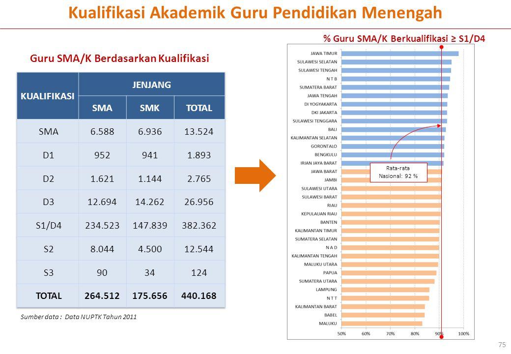 Kualifikasi Akademik Guru Pendidikan Menengah