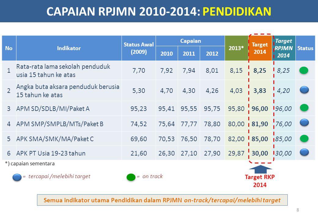CAPAIAN RPJMN 2010-2014: PENDIDIKAN