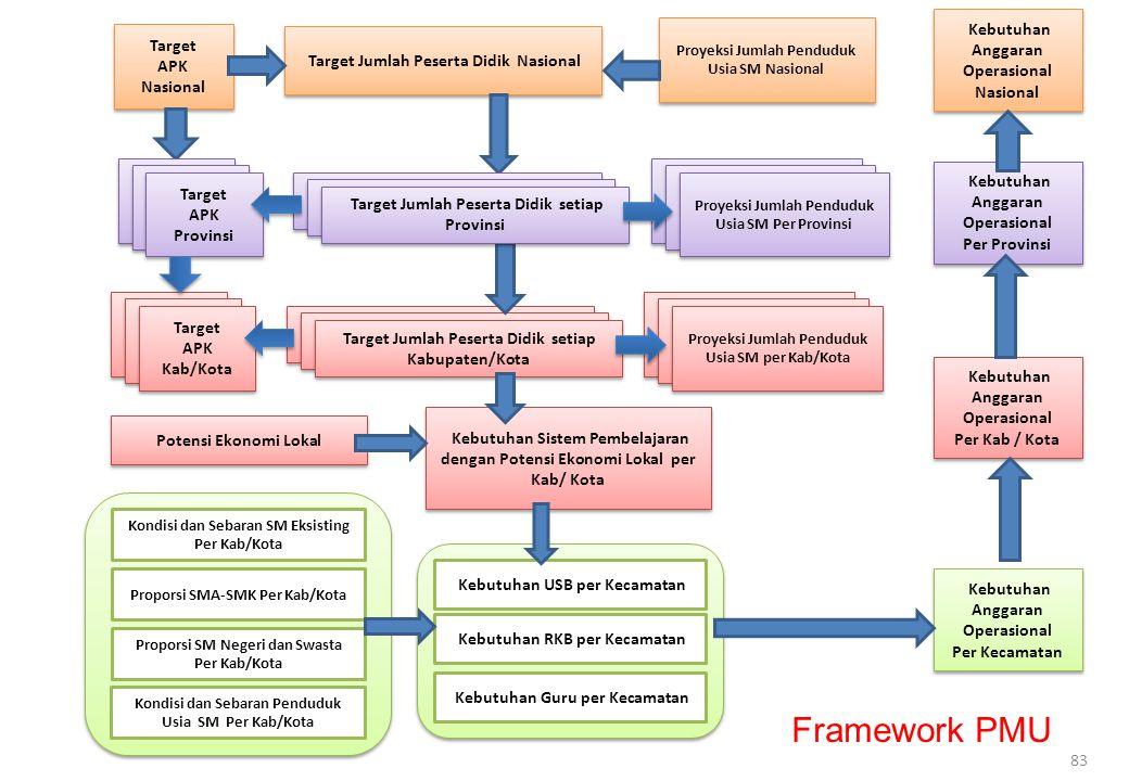 Framework PMU Jumlah Penduduk Usia Sekolah setiap Provinsi Target APK