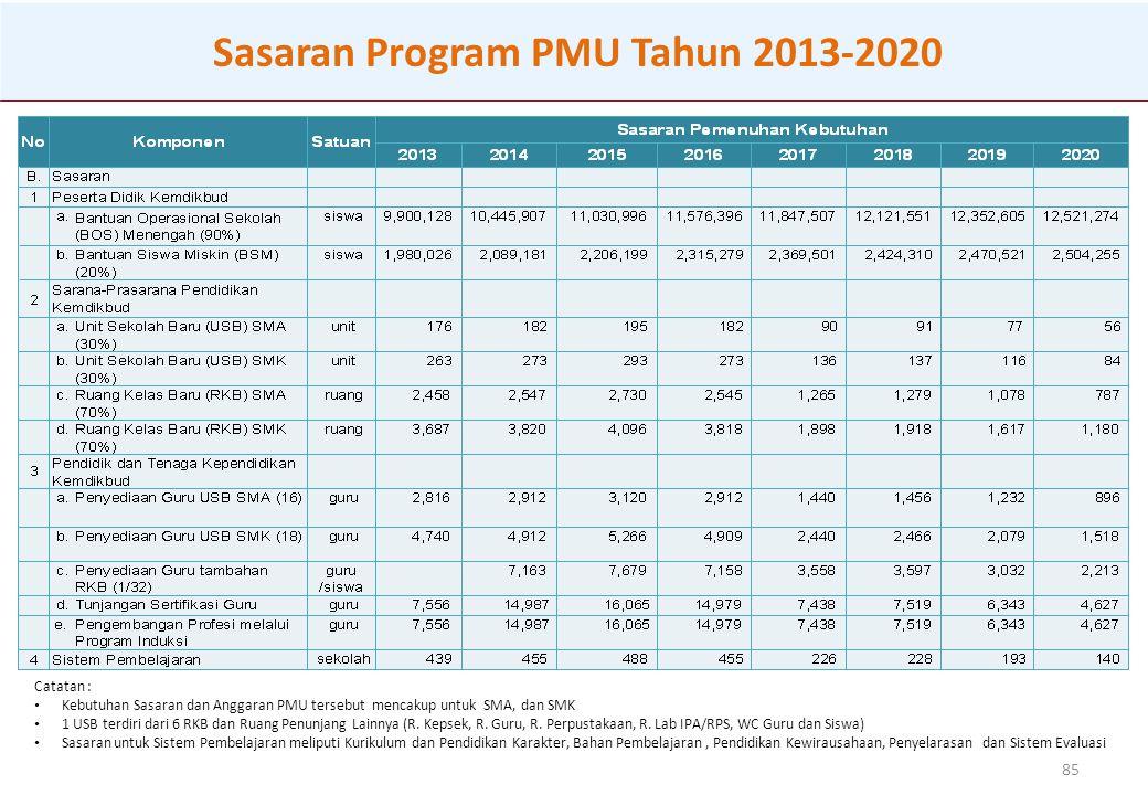 Sasaran Program PMU Tahun 2013-2020
