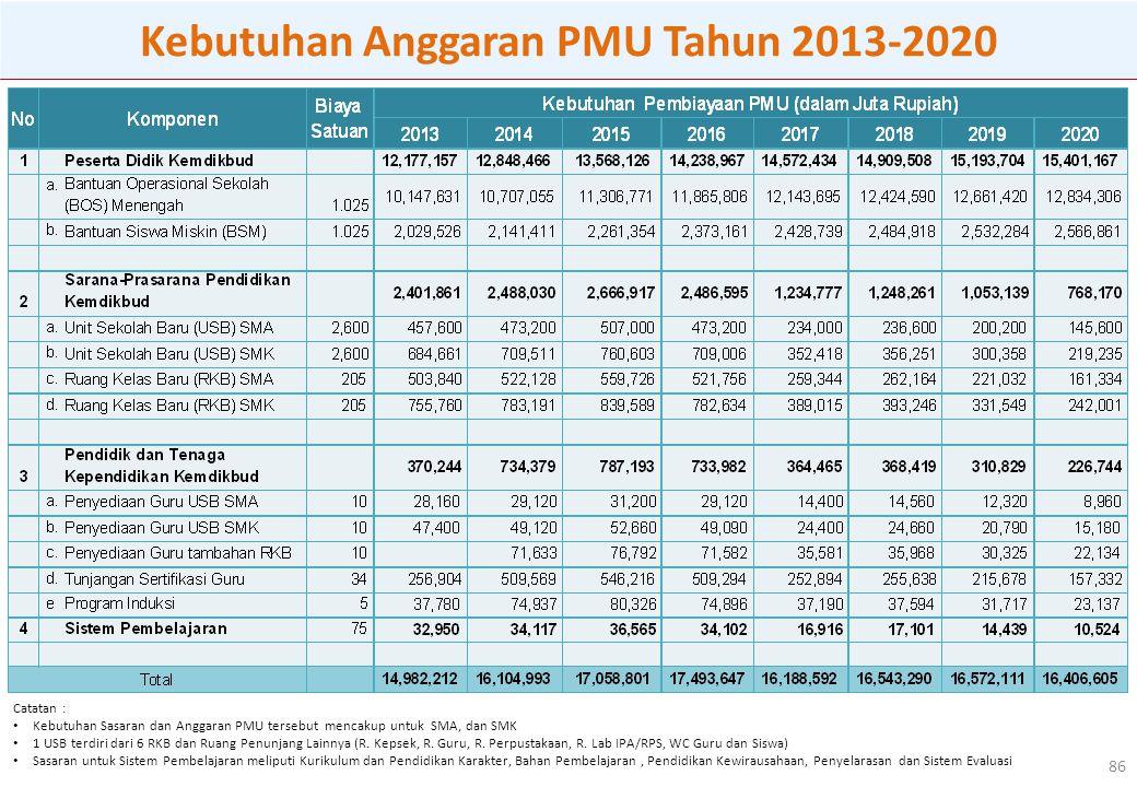 Kebutuhan Anggaran PMU Tahun 2013-2020