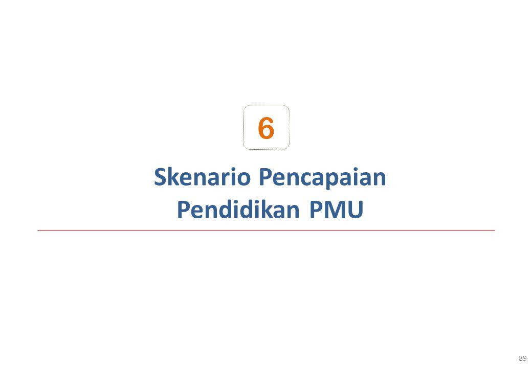 6 Skenario Pencapaian Pendidikan PMU