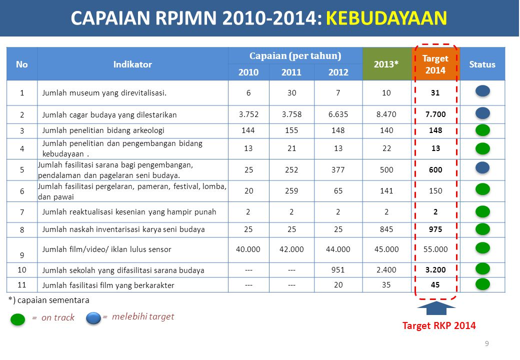 CAPAIAN RPJMN 2010-2014: KEBUDAYAAN