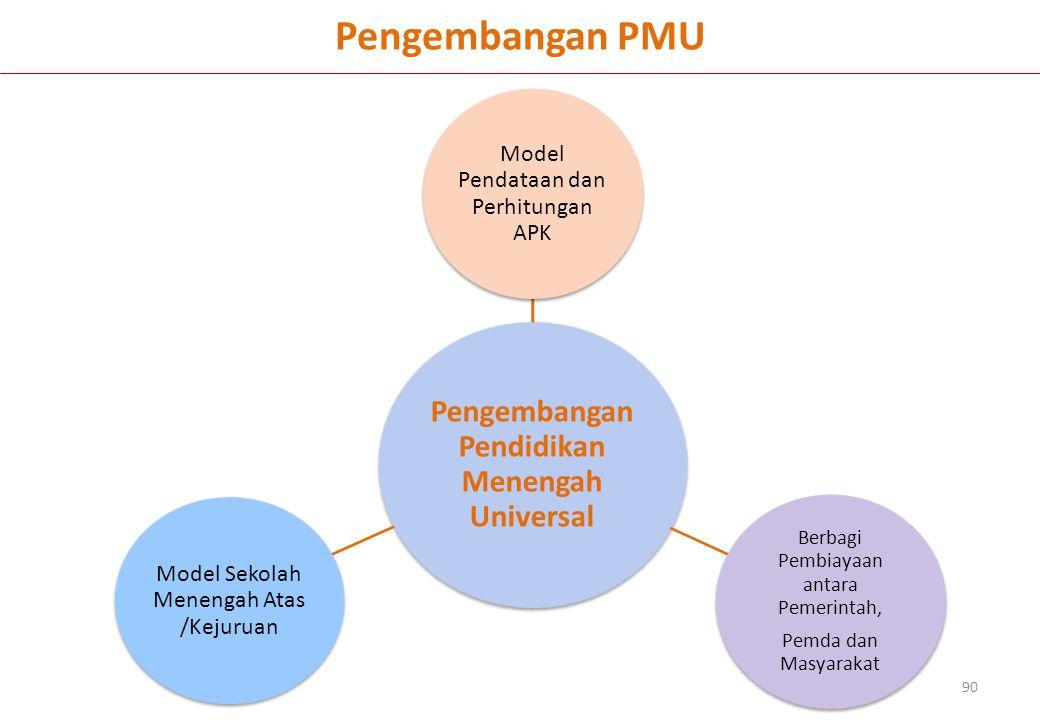 Pengembangan Pendidikan Menengah Universal