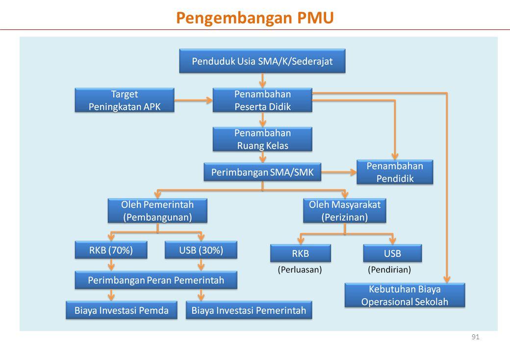 Pengembangan PMU