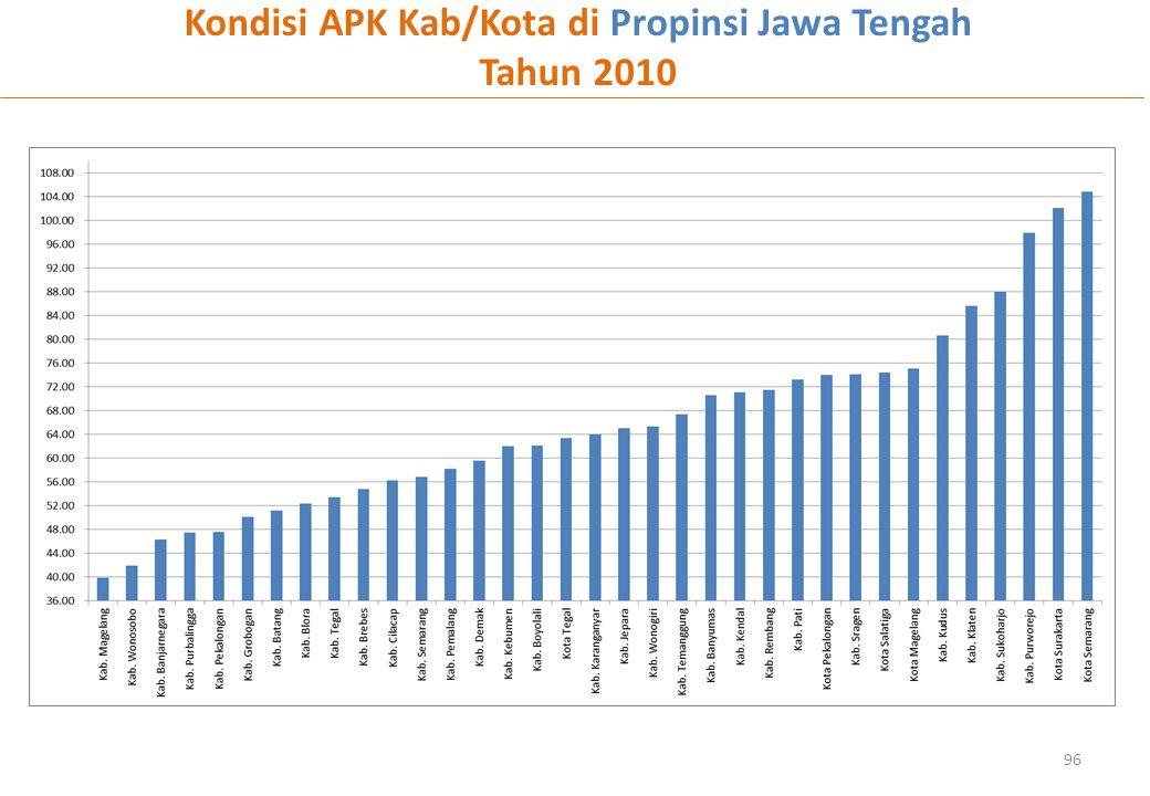 Kondisi APK Kab/Kota di Propinsi Jawa Tengah
