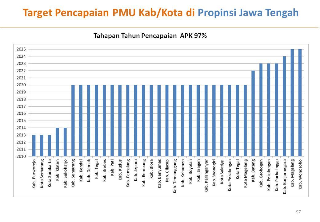 Target Pencapaian PMU Kab/Kota di Propinsi Jawa Tengah