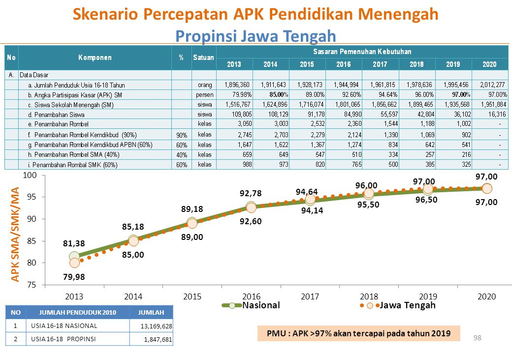 Skenario Percepatan APK Pendidikan Menengah Propinsi Jawa Tengah