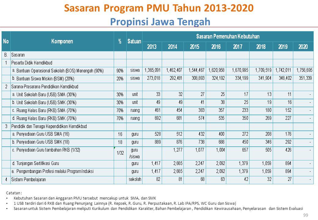 Sasaran Program PMU Tahun 2013-2020 Propinsi Jawa Tengah